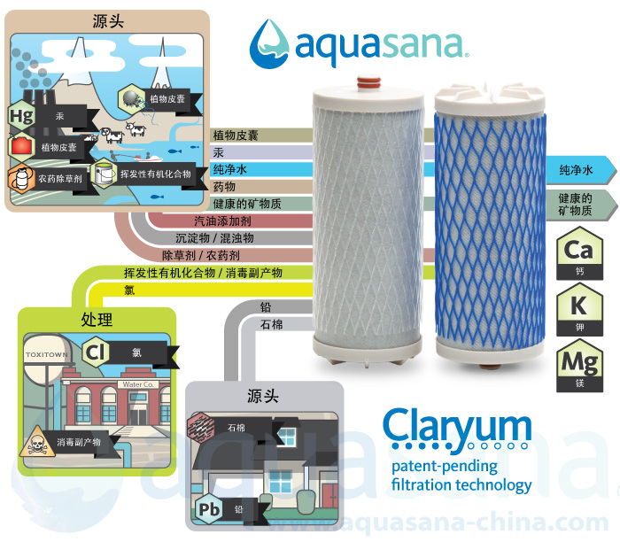 Aquasana Claryum Technology